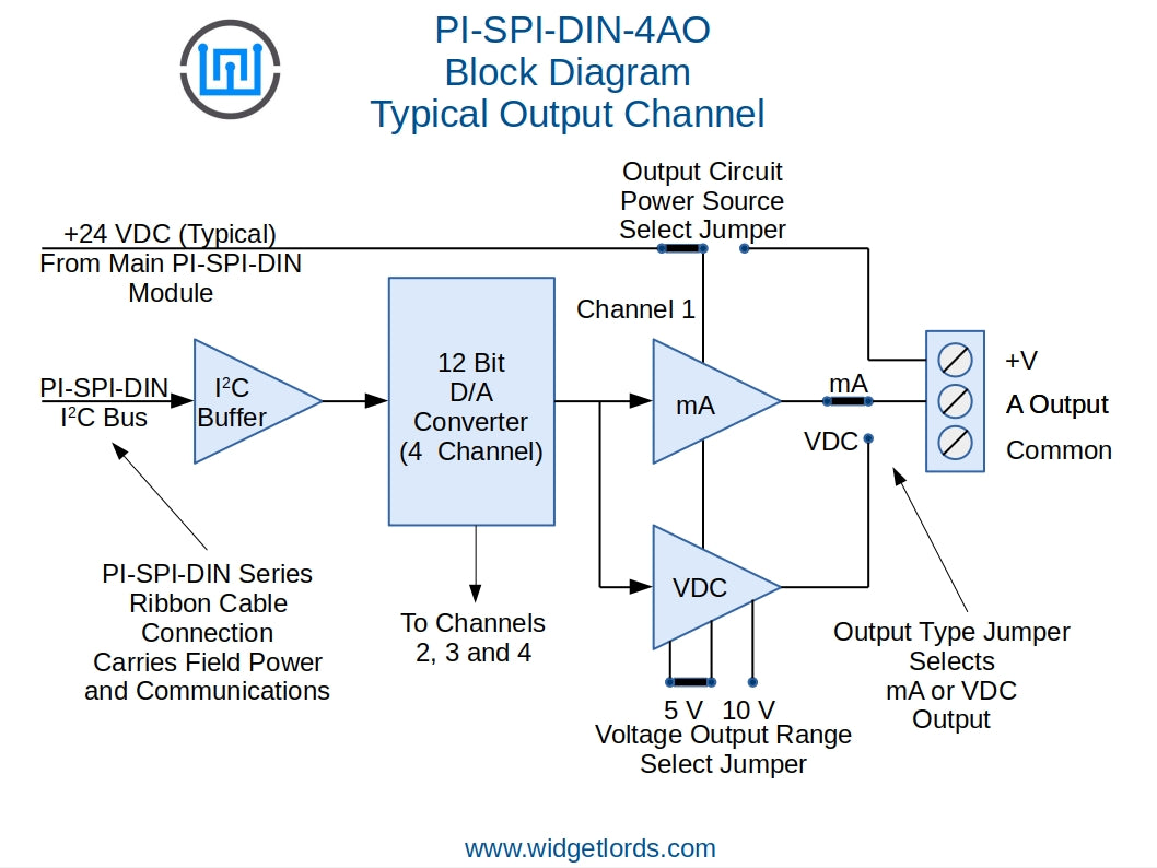 PI-SPI-DIN-4AO Block Diagram Analog Output 4-20mA, 0 to 5 VDC, 0 to 10 VDC