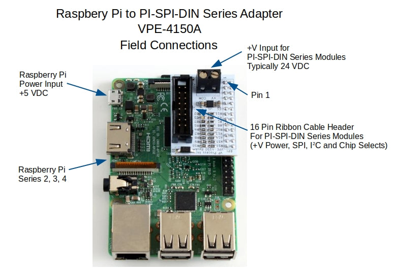 PI-SPI-DIN Series Adapter to Raspberry Pi Field Connections