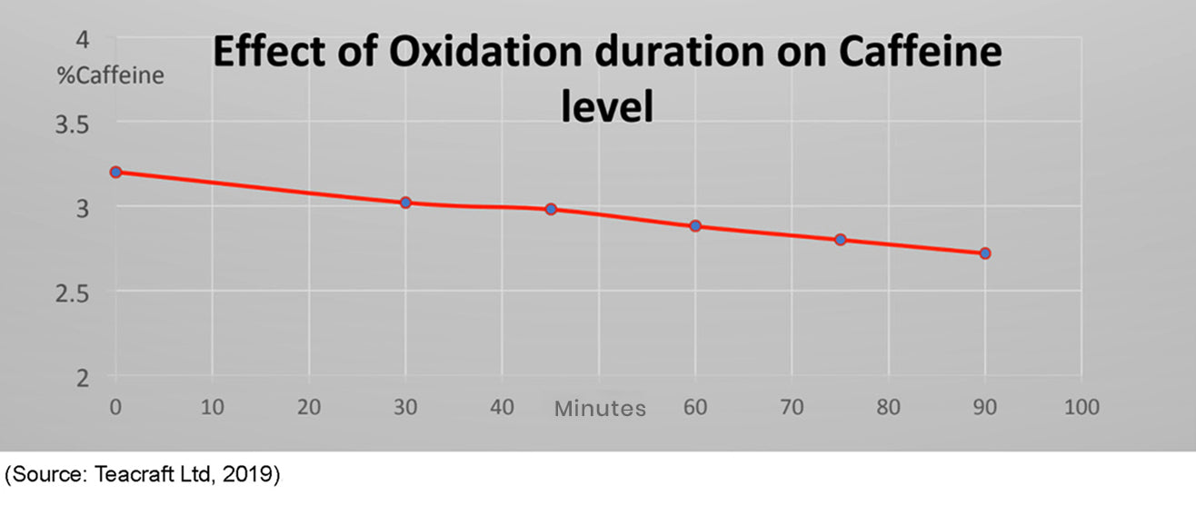 Graph showing effect of oxidation on caffeine levels in tea
