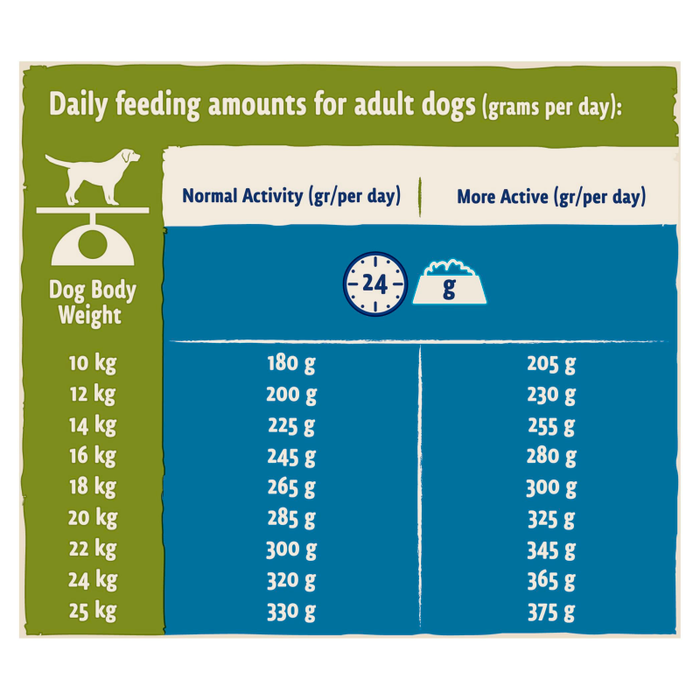 BETA Adult Dry Dog Food with Turkey & Lamb 14kg - 1