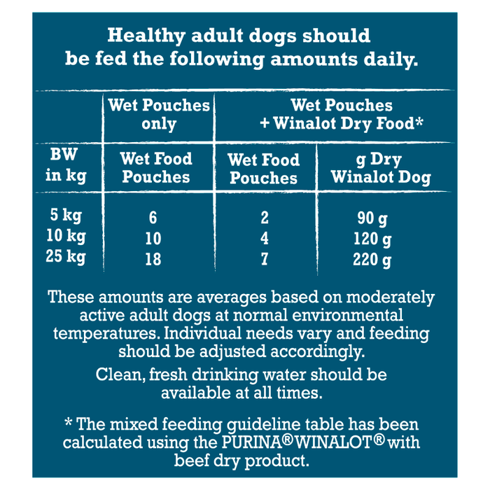 Winalot Perfect Portions in Jelly Adult Wet Dog Food Pouches - 40 x 100g