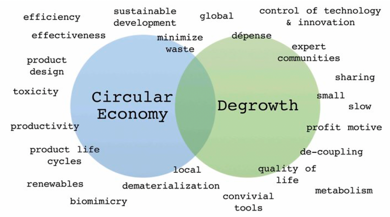 Fashion_Degrowth_Sustainability