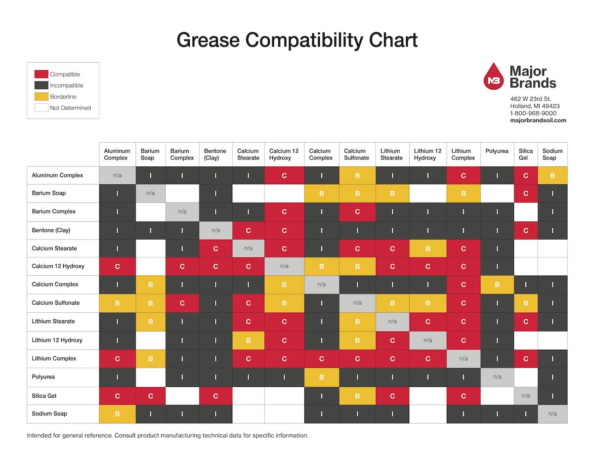 Major Brands Oil Grease Compatibility Chart