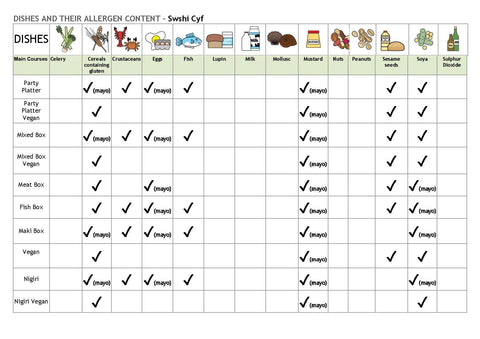 Sample Food Allergy Chart