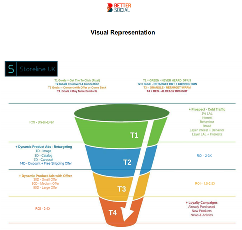 Advertising tiered strategy funnel. Can be made accessible on request.