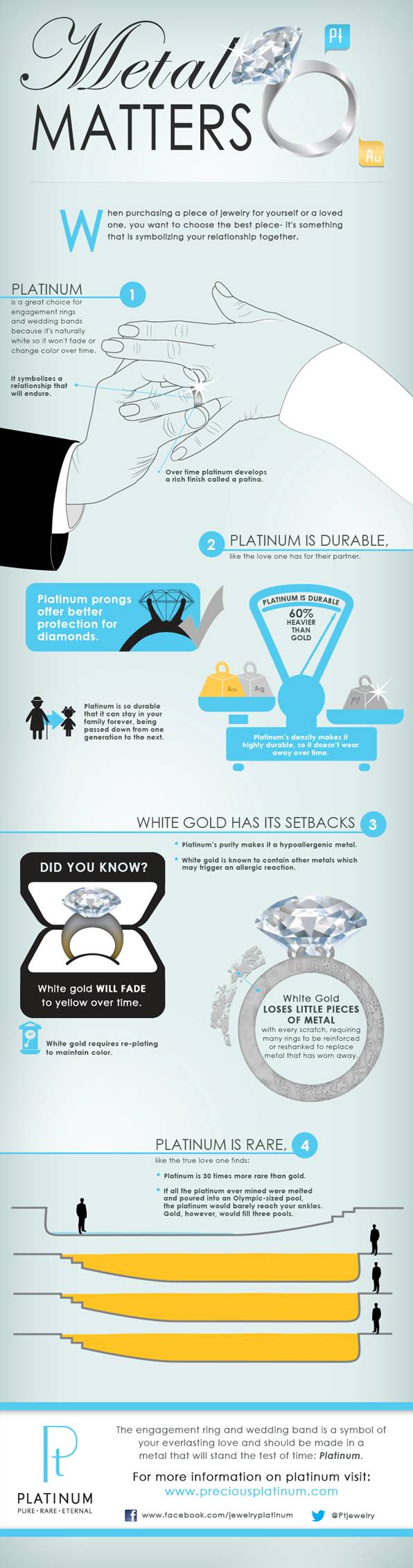 Difference between platinum & white gold by Jewelove