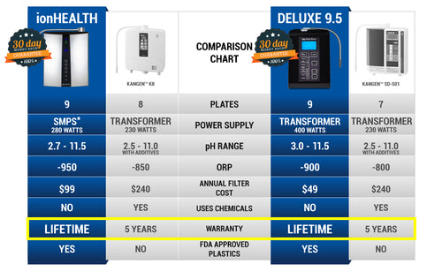 ionHealth comparison with Deluxe 9.5, Kangen K8, and SD-501
