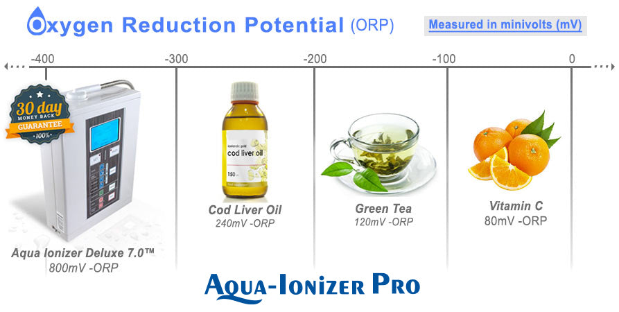 Oxygen Reduction Potential Chart