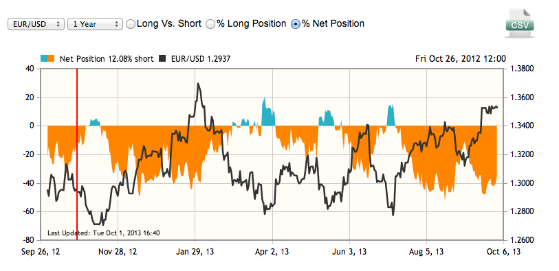 Forex historical position ratios