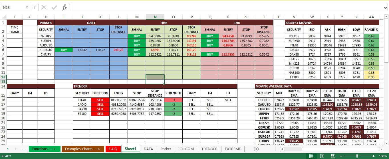 Trading indicators in excel