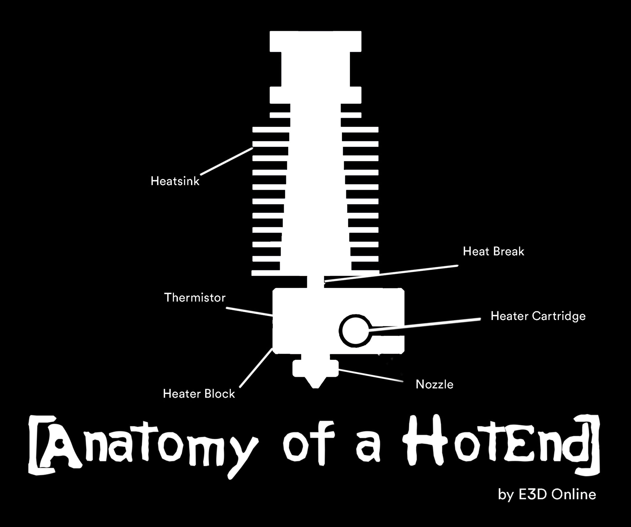 Anatomy of a HotEnd