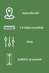 Infographic about the difficulty of the hike in Craggy Pinnacle, NC