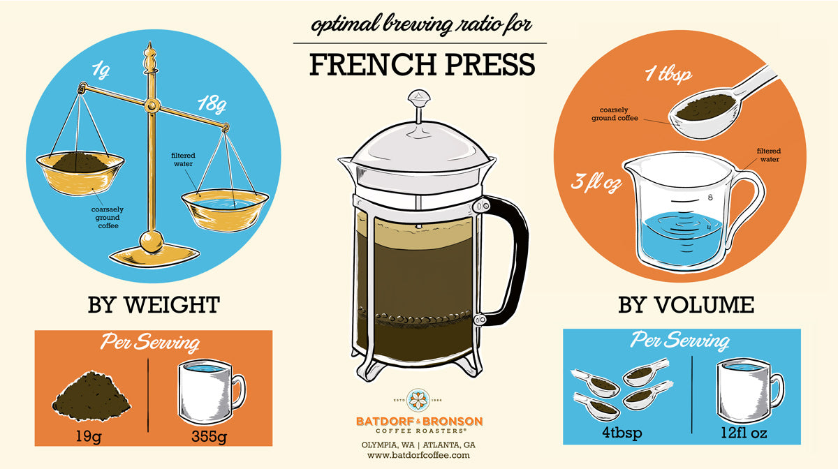 French Press ratio, using weight or volume.