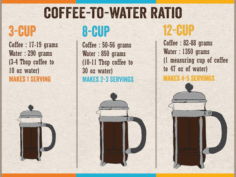 How to use a French Press - A chart illustrating suggested water to coffee ratios for common sized French Presses.