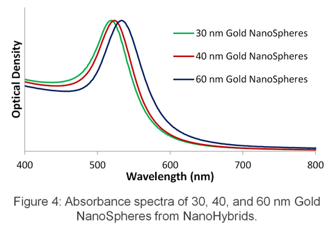 Gold Nanoparticle Labels for Lateral Flow Assays Absorbance Spectra