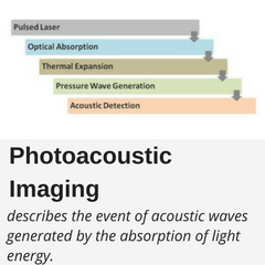 Photoacoustic  Imaging