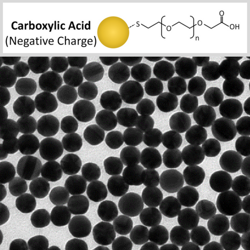 Premium Carboxyl Functionalized Gold Nanospheres for molecular targeting