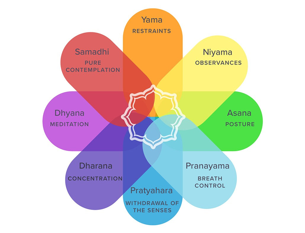 Yoga Sutras Of Patanjali The 8 Limbs Of Yoga Explained
