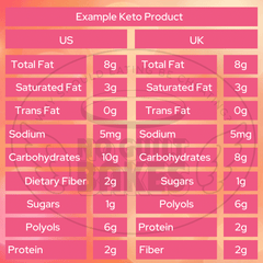 Example of Keto Product Nutritionals