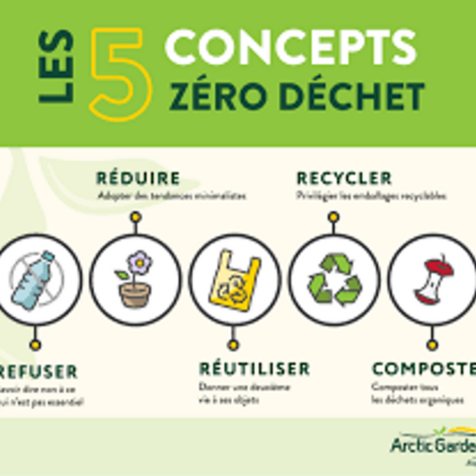 The 5 Zero Waste concepts