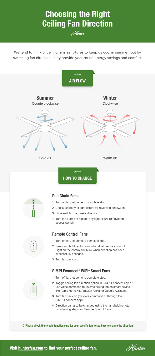 Ceiling fan direction infographic