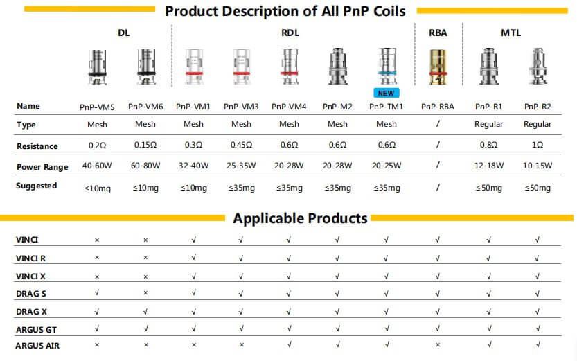 Voopoo PnP Coil Product Description