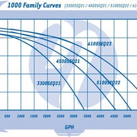 Pump curve for Sequence® Model 1000 Series External Pumps