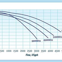 Pump curve for ValuFlo Model 1000 Series External Pumps