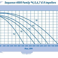 Pump curve for Sequence® Model 4000 Series External Pumps