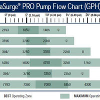 Flow Chart for Aquascape® AquaSurge® PRO Adjustable Flow Pumps