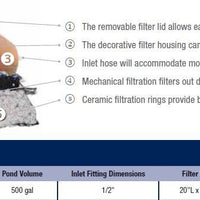 Features of Aquascape® Pond Filter Urn