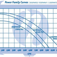 Pump curve for Sequence® Power 1000 Series External Pumps