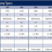 Specifications of Aquascape® AquaForce® Pumps