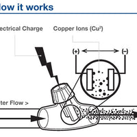 Diagram of how Aquascape® IonGen™ G2 Ionizer System works