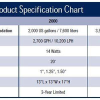 Specifications of Aquascape® UltraKlean™ Filters