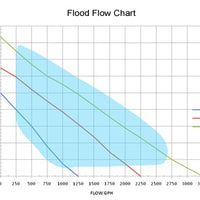 Flow Chart for Anjon Manufacturing Flood™ Low Head Pumps