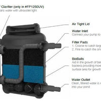 Features of Pond Boss® Submersible Pressurized Pond Filters