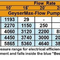 Flow chart for Matala Geyser Max-Flow Submersible Water Pumps
