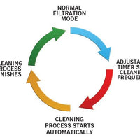 Cleaning cycle on Evolution Aqua Nexus™ Automatic Systems