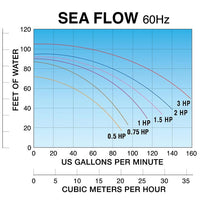 Flow chart for Lifegard Aquatics Sea Flow™ High Performance Pumps