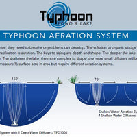 Features of Atlantic Water Gardens Typhoon Shallow Water Aeration Systems