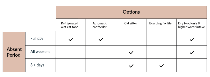 how to feed cat wet food while away diagram