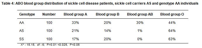 Sickle Cell Disease & Blood Type Correlation