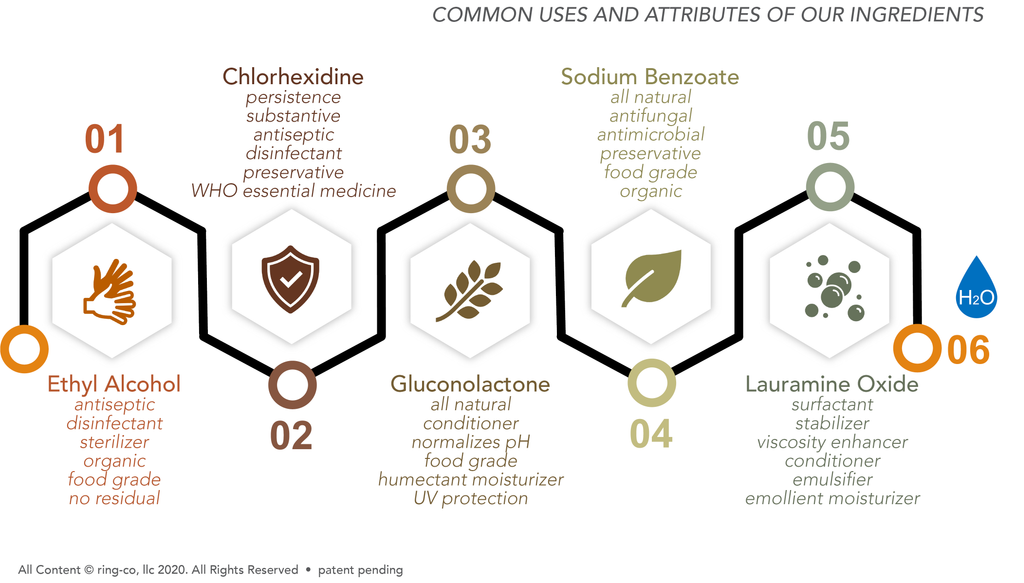 Common uses and attributes of COMPEL's ingredients