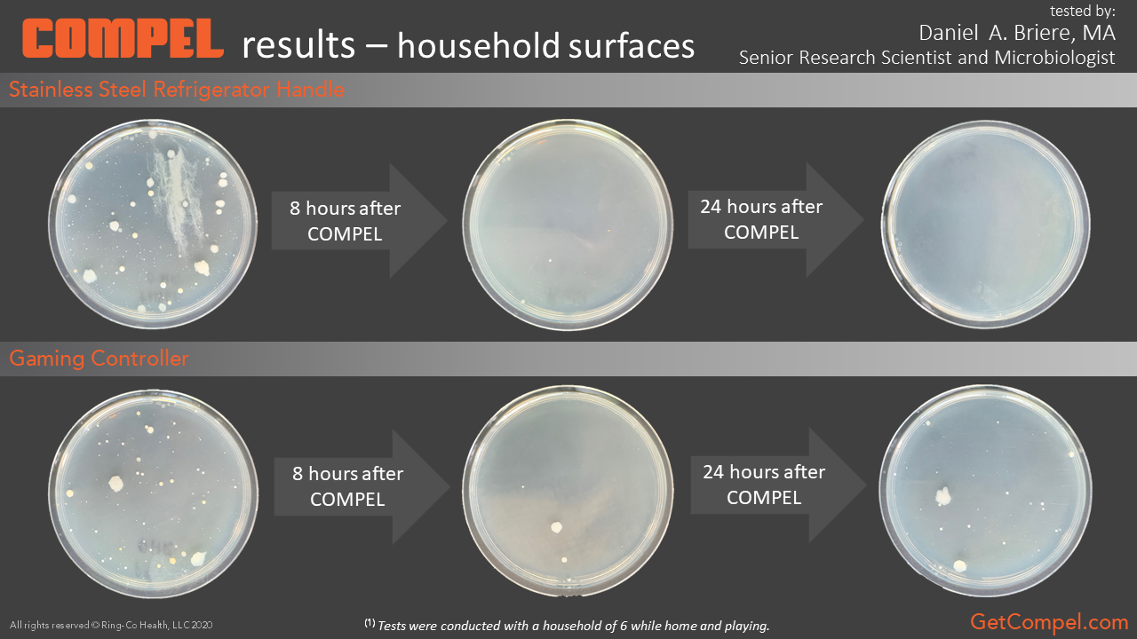 COMPEL results on household surfaces