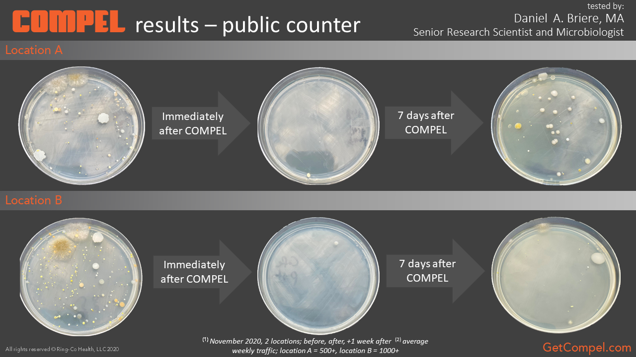 COMPEL results on public countertop