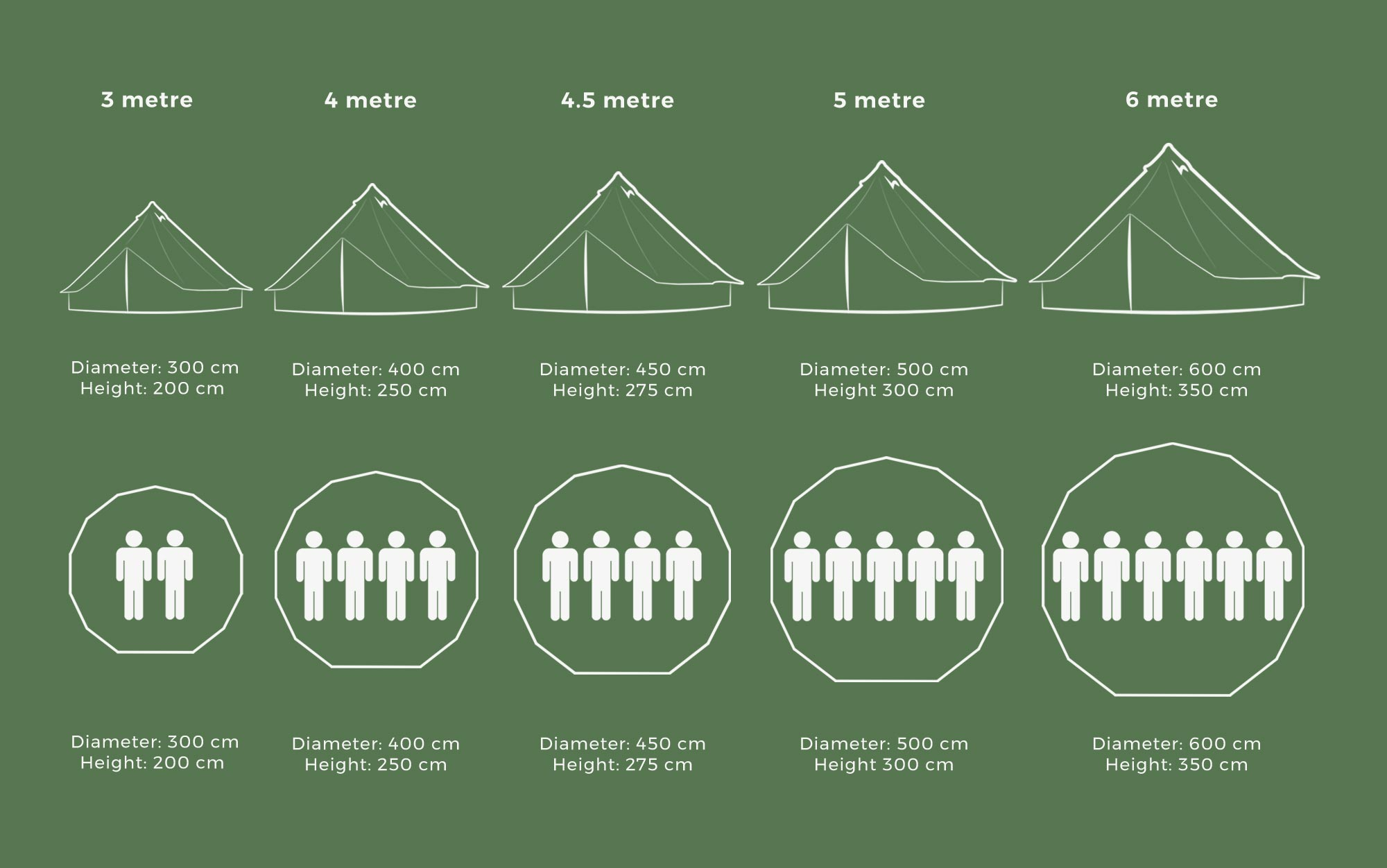 Bell Tent UK Size Guide