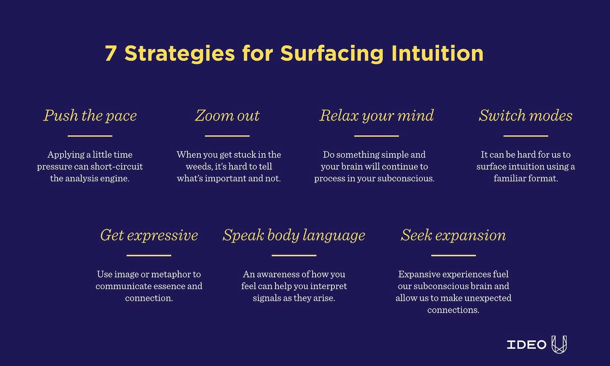 Seven strategies for surfacing intuition graphic from IDEO U from the Leading Complex Projects online course.