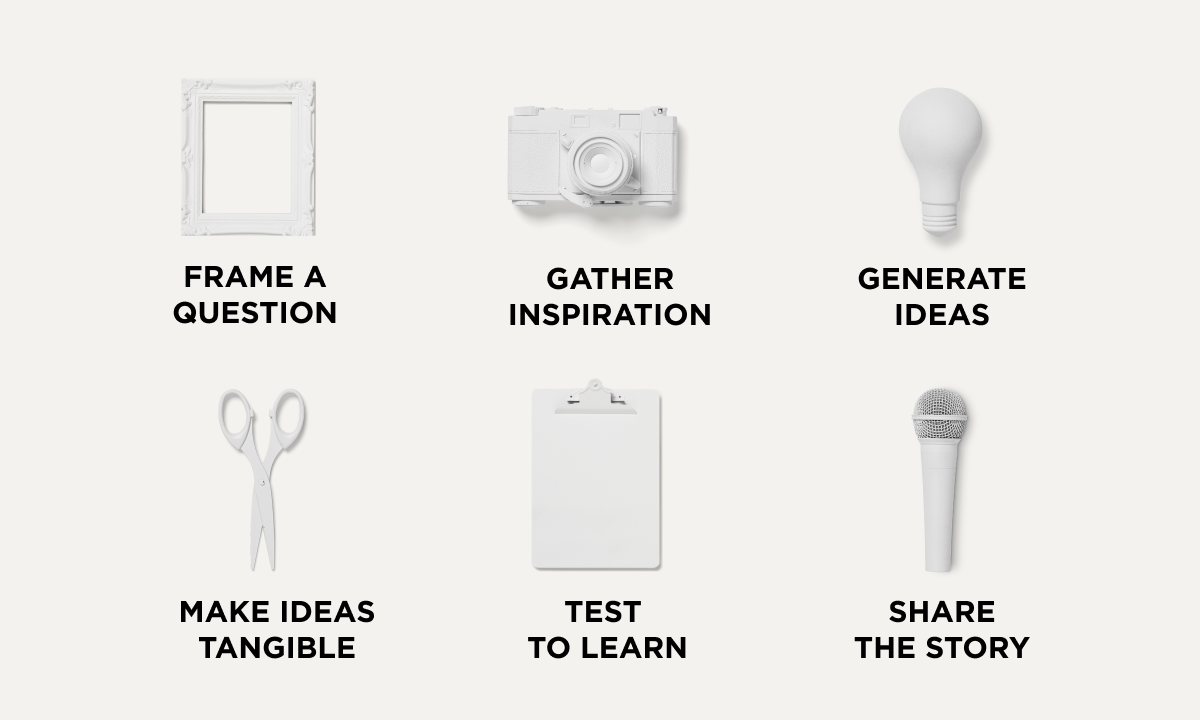 Graphic of the steps in the design thinking process, including framing a question, gathering inspiration, generating ideas, making ideas tangible, testing to learn, and sharing the story.