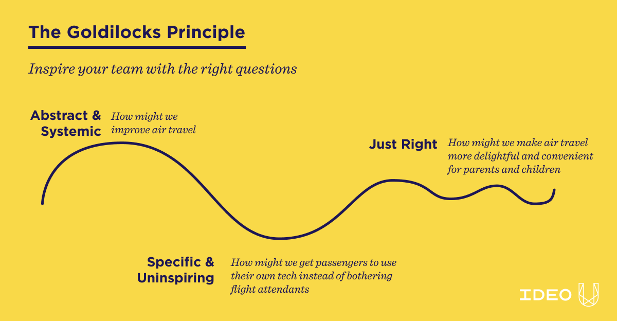 """Diagram of the Goldilocks Principle with abstract, specific, and """"just right"""" questions."""